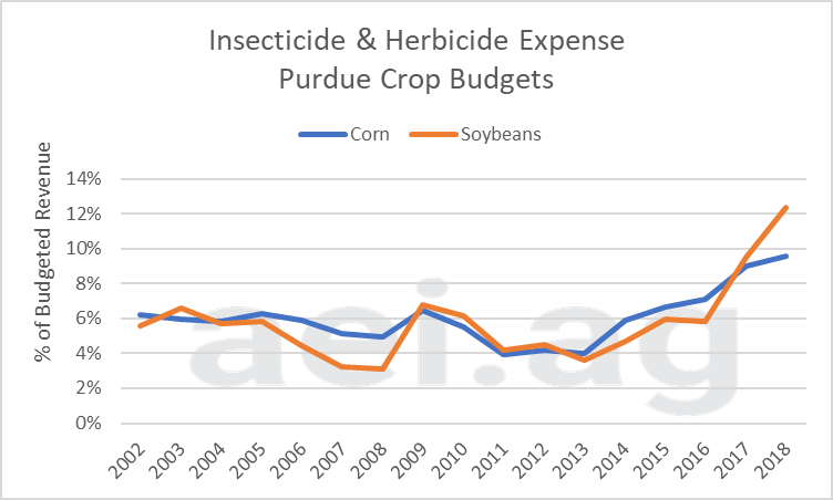 crop protection expense, ag trends, ag economics, ag insights, aei.ag, ag speakers