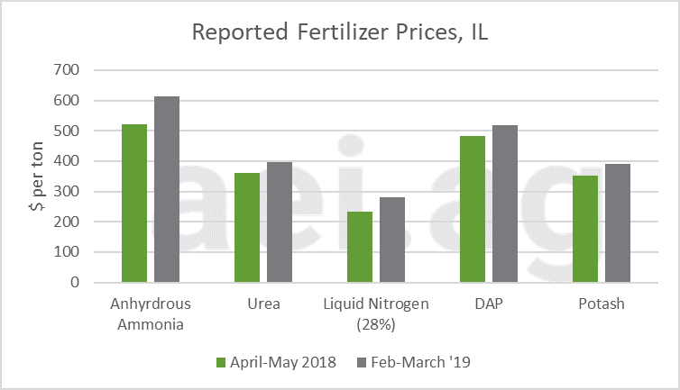 2019 fertilizer prices. ag economic insights. ag trends. ag speakers. aei.ag