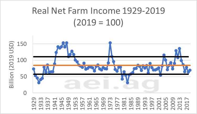 2019 farm income. aei.ag ag economic insights. ag speakers. ag trends.