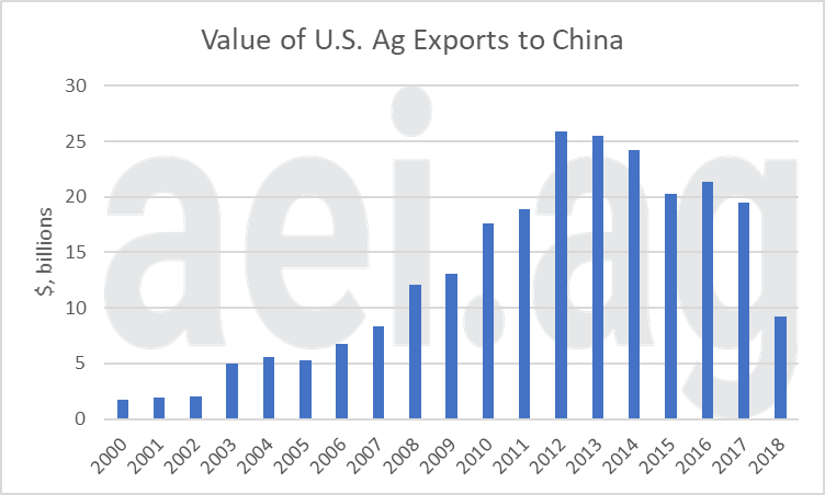 ag trade deal. ag economic insights. aei.ag