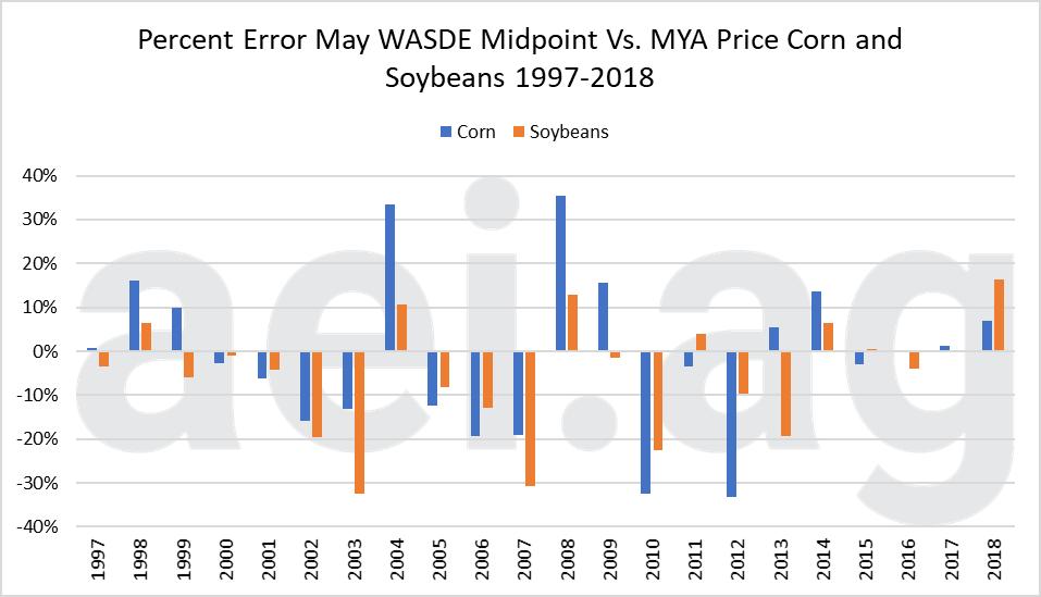 WASDE Price Estimates. Ag Economic Insights. Ag Trends. AEI.ag