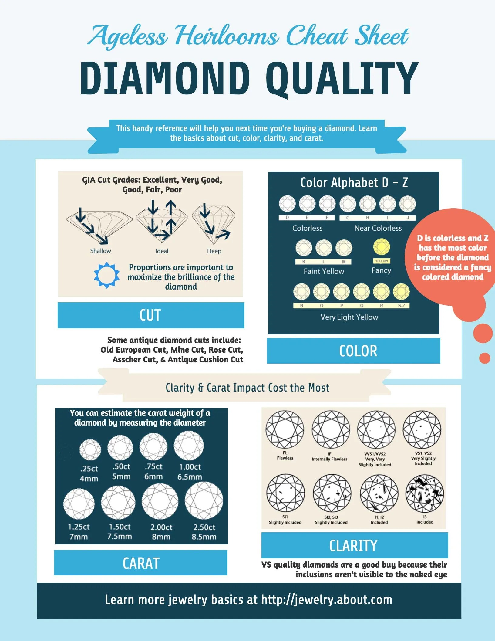 Diamond Quality Infographic