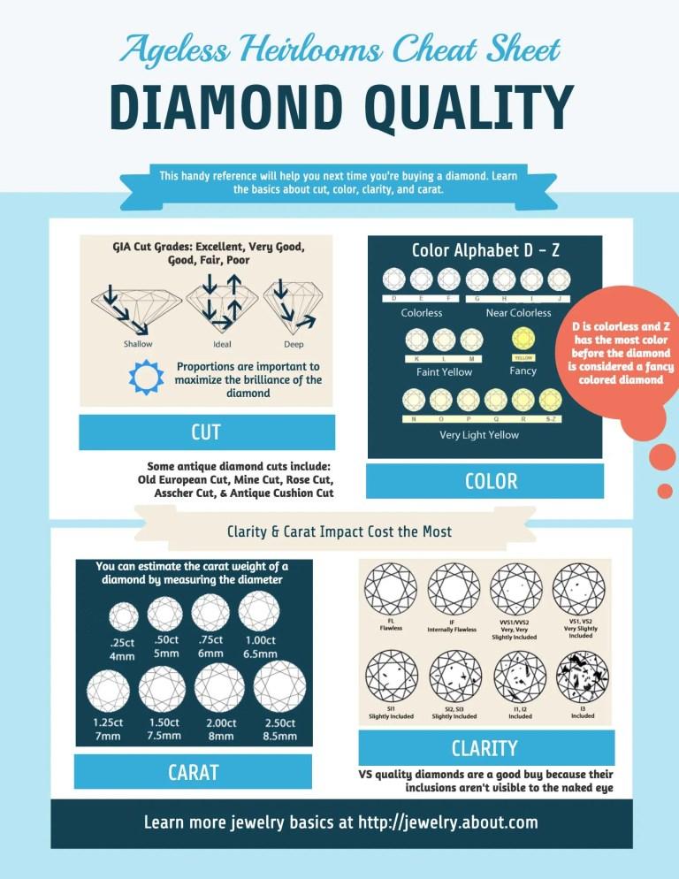 Diamond Quality Infographic