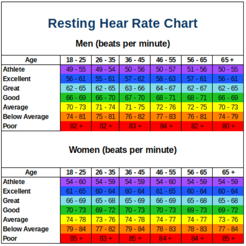 Resting Heart Rate Chart What Is A Good Resting Heart Rate By Age