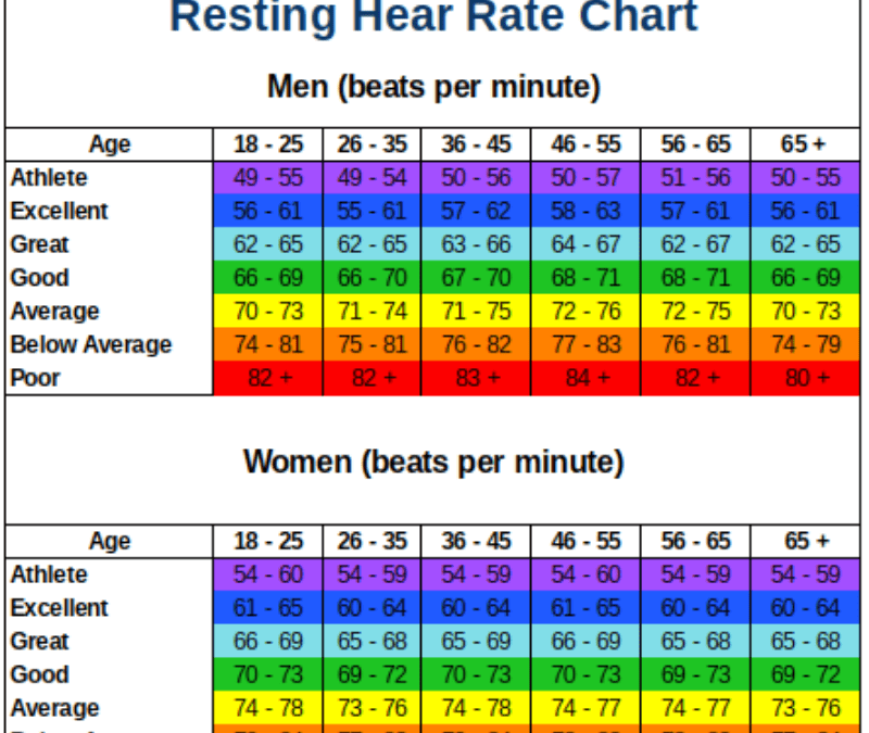 Resting Heart Rate Chart What Is A Good Normal Or High Rhr