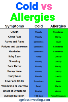 A chart of Cold vs Allergies Symptoms