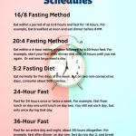 A chart with left side pink, right side blue, 5 Most Popular Intermittent fasting schedules