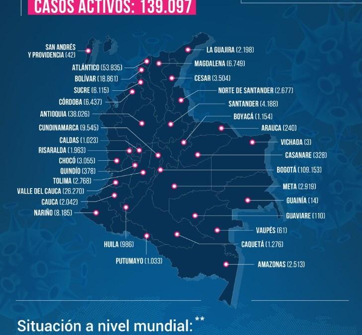 Colombia superó los 11.000 fallecimientos por coronavirus.