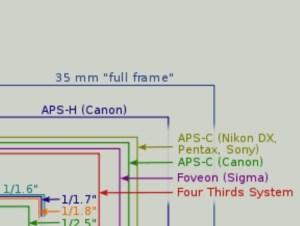 Nociones fotográficas- ISO