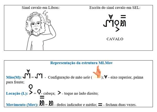 Representação da estrutura da Escrita SEL, com exemplo do sinal cavalo em libras e a escrita do sinal em SEL
