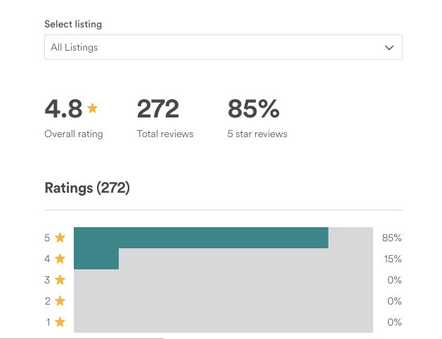 CapeHolidays Airbnb reviews