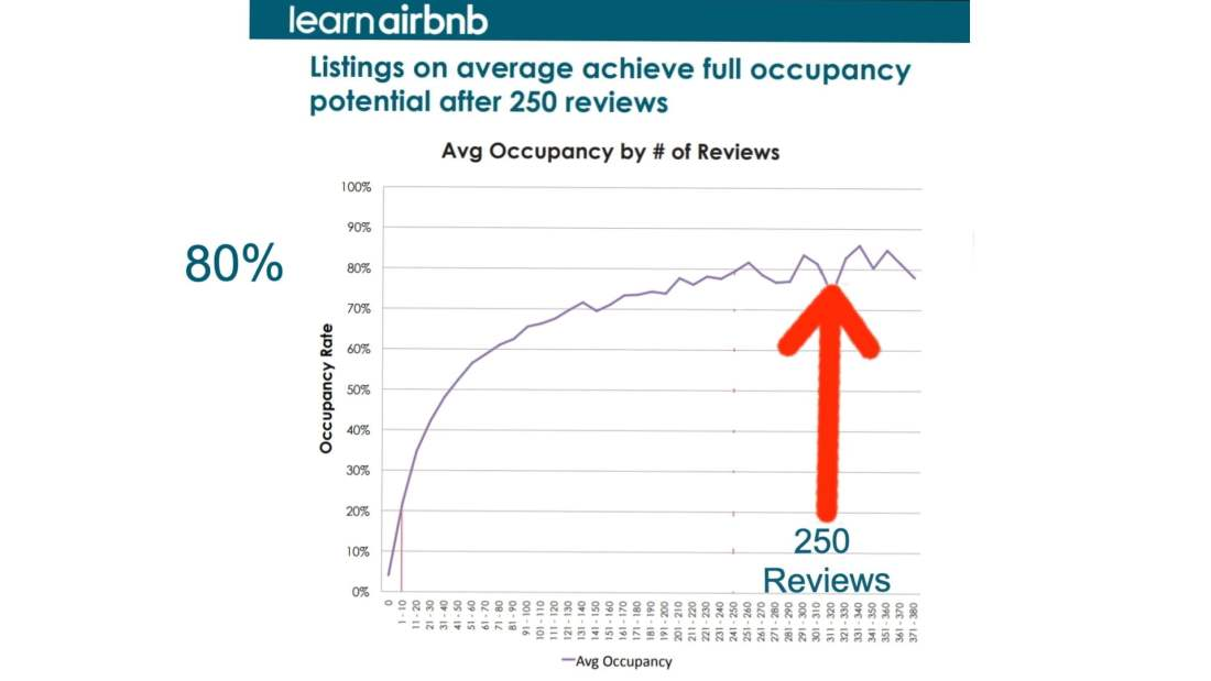 Airbnb Business Hosts: How Reviews Affect Occupancy