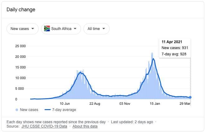 South Africa Coronavirus Update - New Cases