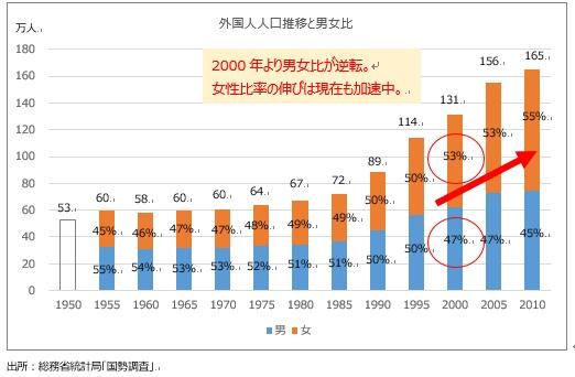 外国人人口推移と男女比