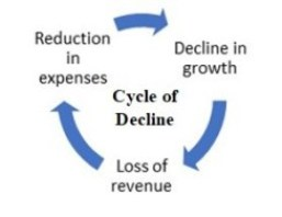 Agency value with revenue decline