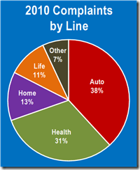 2010 DOI Complaints by Line