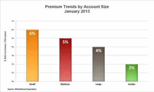 MarketScout Jan 2013 - Coverage By Account Size