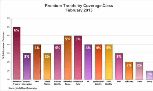 Feb. 2013 MS Coverage Class Chart