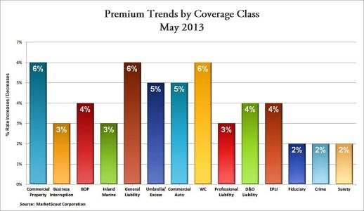 Agency Checklists, MA Insurance News, Commercial Insurance Rates May 2013