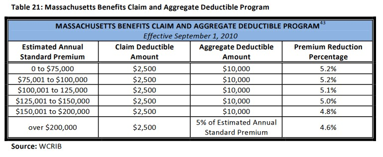 Benefit and aggregate deductible program