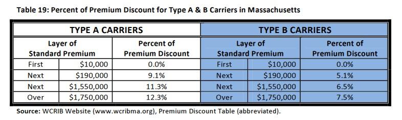 carrier discounts A&B