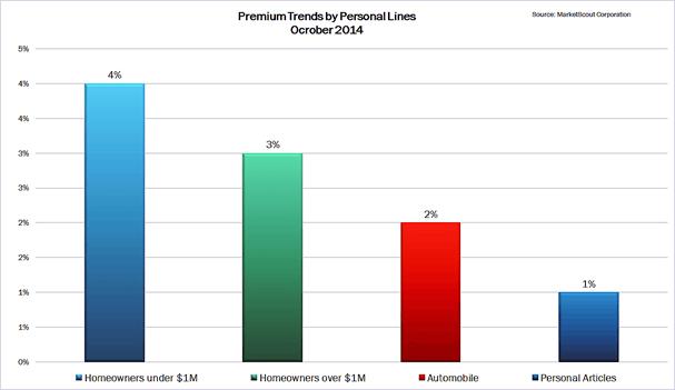 Premium Trends - Personal Lines October 2014
