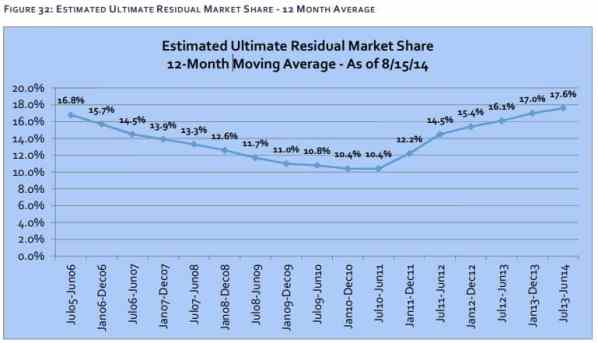2014 Residual Market Growth