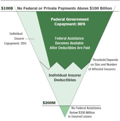Congressional Budget Office chart on TRIA S. 2244