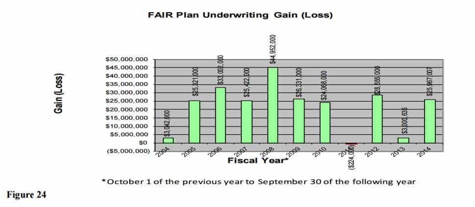2014 FAIR Plan Underwriting Gains