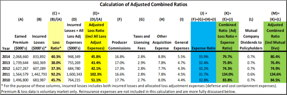 Calculation of adjusted combined ratios