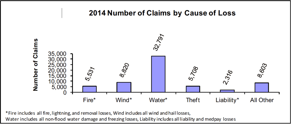 Number of claims by type of loss