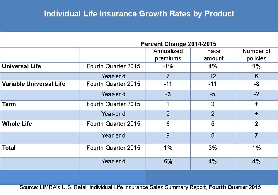 2016-03-21 LIMRA chart