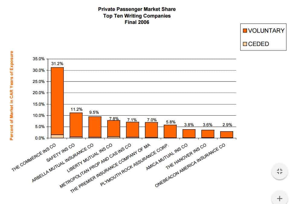 Top Car Insurance Companies In Massachusetts