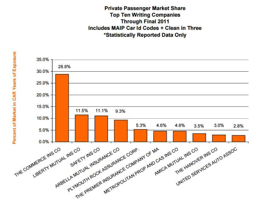 Market Share Review Of The Private Passenger Auto Insurers ...