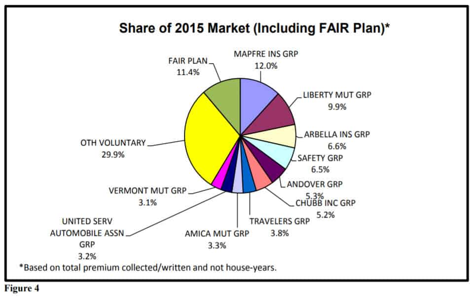 Second Look: The MA FAIR Plan Is No Longer The Largest Writer of Home Insurance In Massachusetts