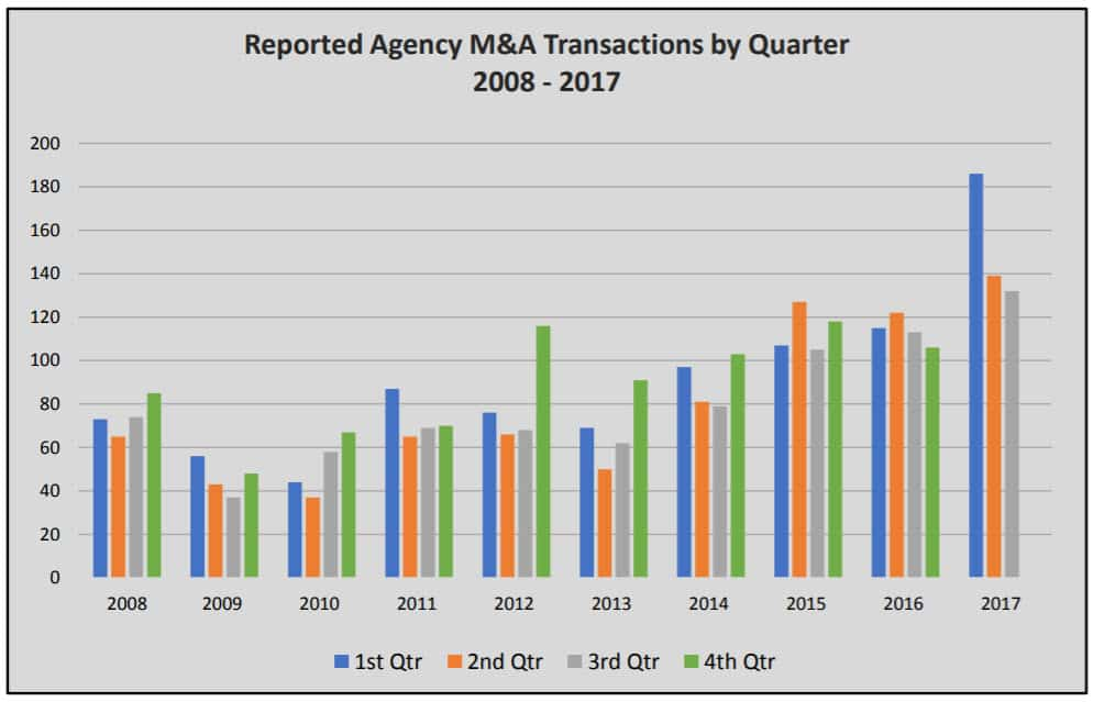 2017 Is Already A Record Year For Insurance Agency M&A Activity