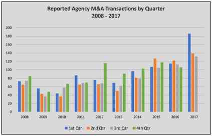Agency Checklists, MA Insurance News, Mass. Insurance News, Mass. M&A Insurance Agency, Insurance Agency Mergers & Acquisitions, Agency Acquisitions in Mass.