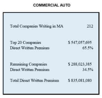 Agency Checklists, MA Insurance News, Mass. Insurance News, Commercial Auto Marketplace Massachusetts