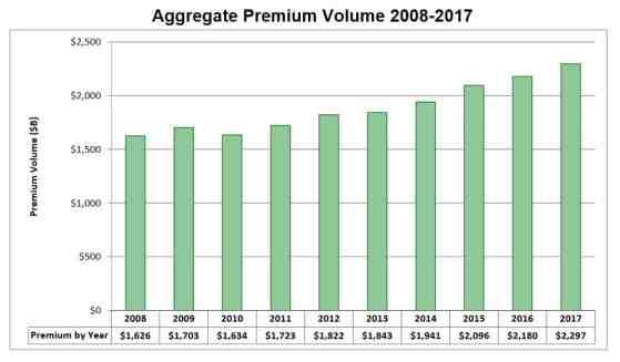 Agency Checklists, MA Insurance News, Mass. Insurance News, NAIC Premium Report, NAIC Insurance Department Repor 2017