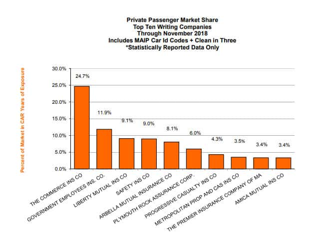 Market Share Report as of November 2019