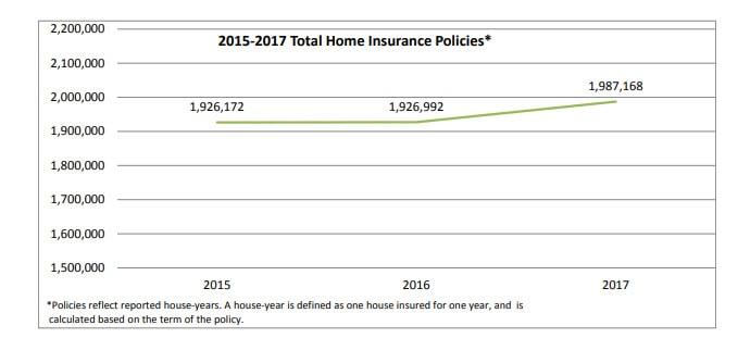 A look at the home insurance marketplace in Massachusetts