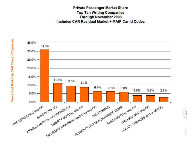 Market Share Report as of November 2008