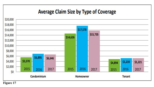 Home Insurance Policies Statistics in Massachusetts