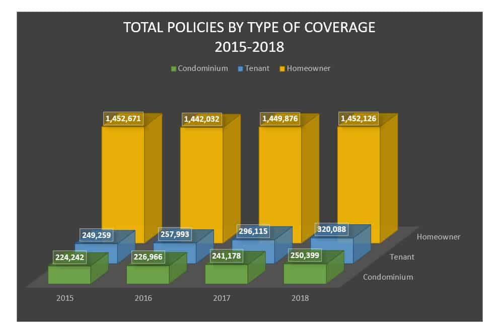 1st Look: An Overview Of The Home Insurance Marketplace in ...