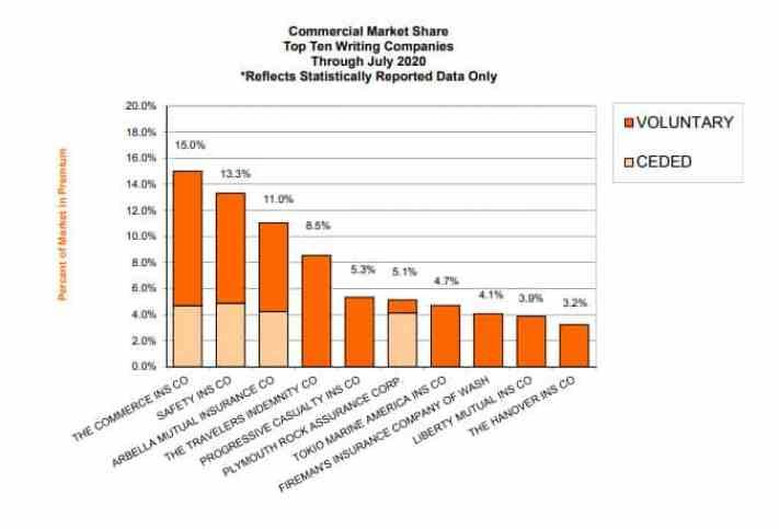 Commauto Insurance Market Share in MA July 2020
