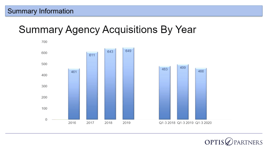 Summary Agency Acquisitions By Year