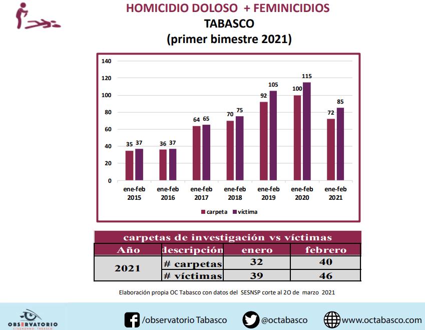 Incrementa en Tabasco la violencia letal, hay más homicidios culposos: Observatorio Ciudadano