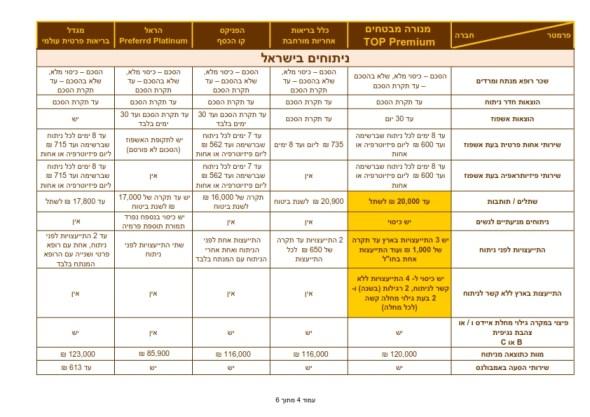 השוואה למתחרים בריאות TOP PREMIUM  28.2.2013_004