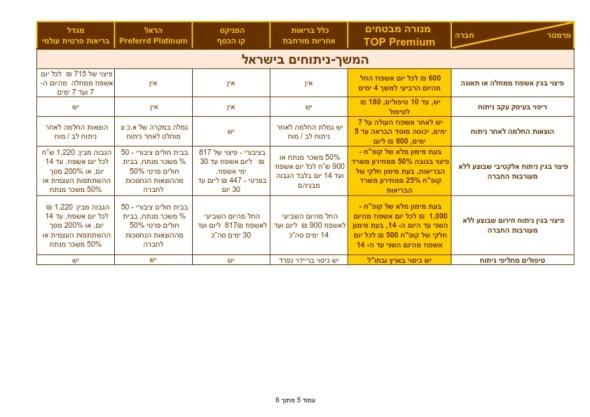 השוואה למתחרים בריאות TOP PREMIUM  28.2.2013_005