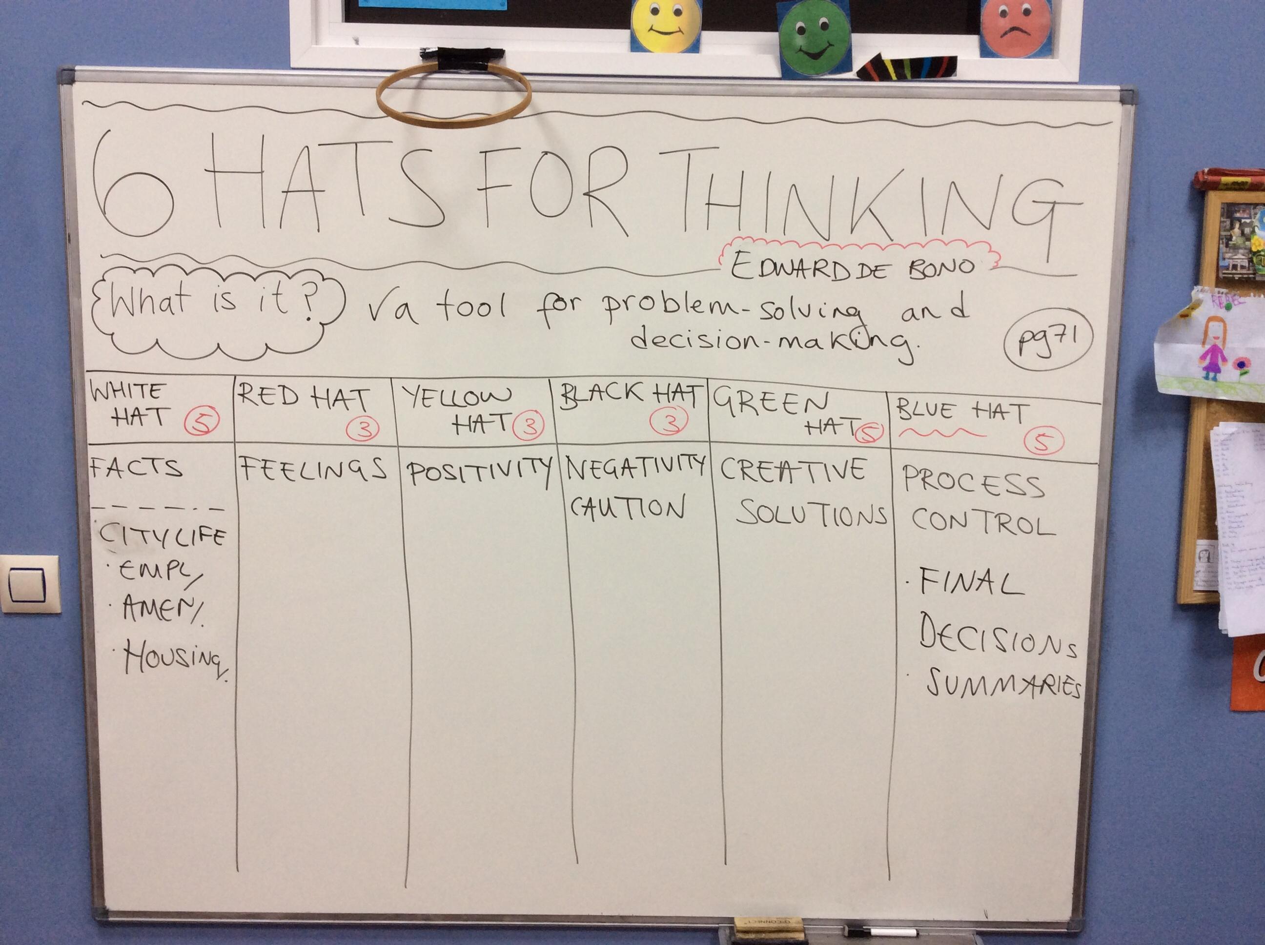 6 Hats For Thinking Edward De Bono